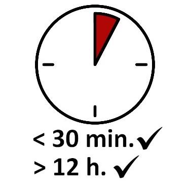 Farba Rapidry G770 - czas schnięcia