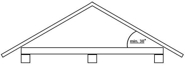 Zabezpieczenie antykorozyjne dachów ze spadkiem