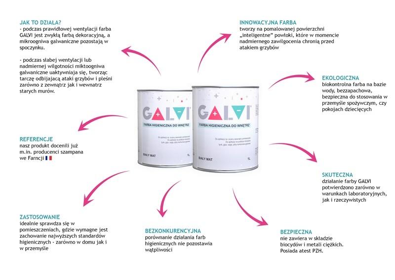 Farba na pleśń GALVI - zalety