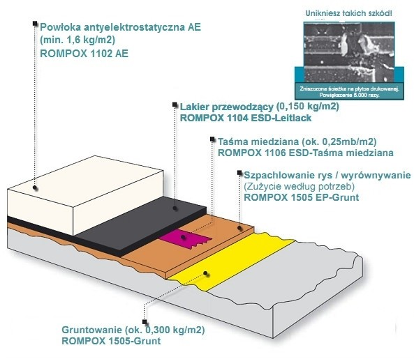 Posadzka antyelektrostatyczna Rompox 1102 przekrój